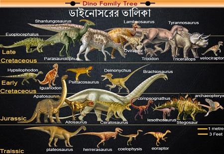 ডাইনোসরের তালিকা